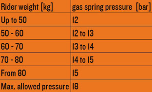 Image 4: Recommended Air Pressure